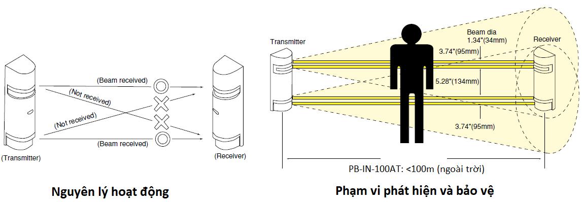 PB-IN-100AT_1